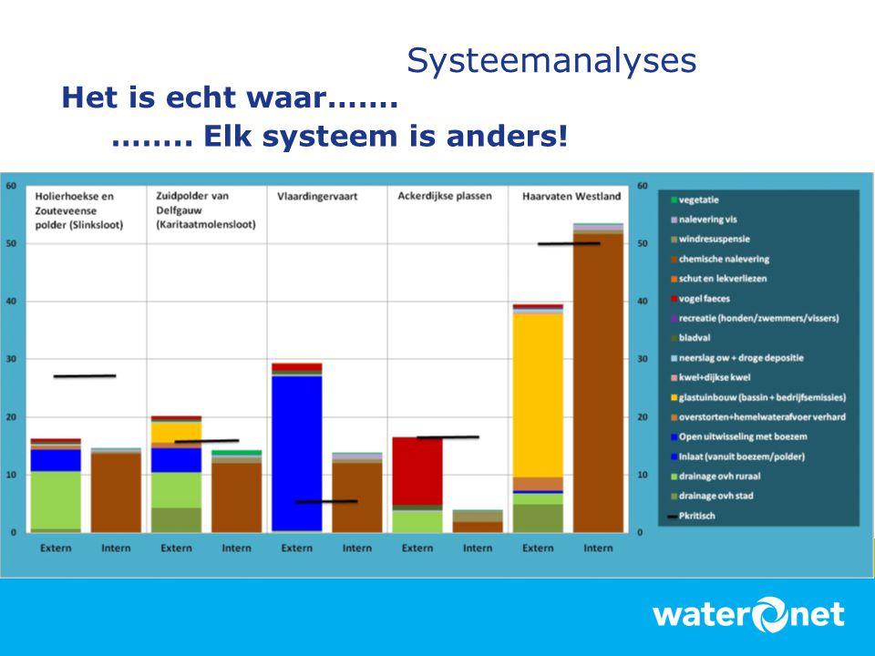 Systeemanalyses Het is echt waar……. …….. Elk systeem is anders!
