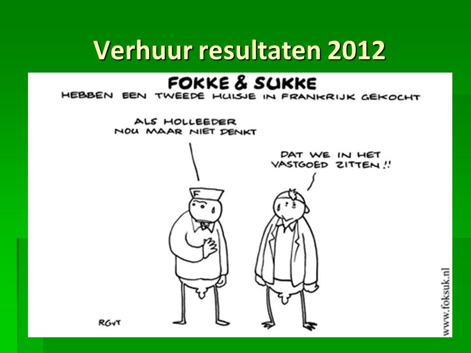 Verhuur resultaten 2012