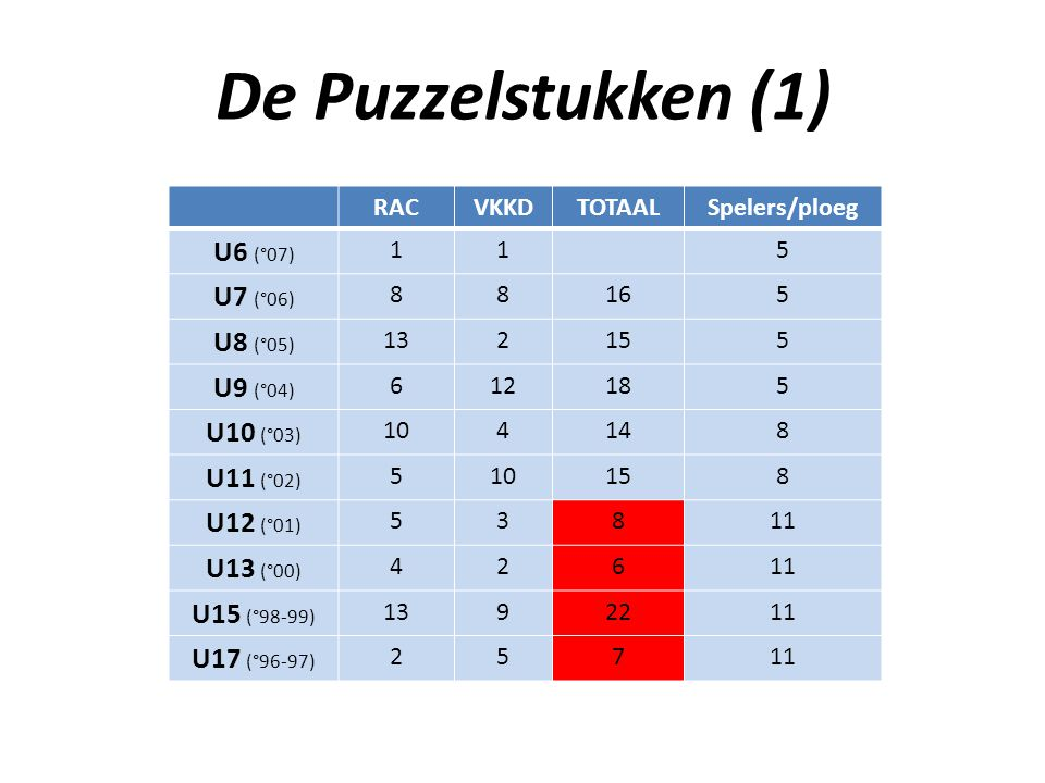 De Puzzelstukken (1) U6 (°07) U7 (°06) U8 (°05) U9 (°04) U10 (°03)