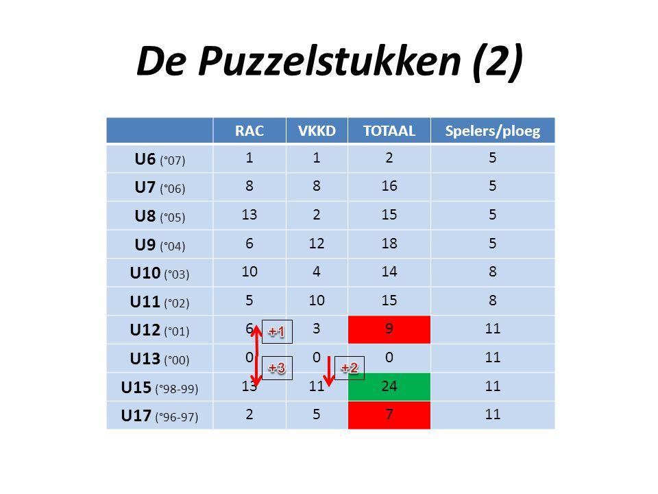 De Puzzelstukken (2) U6 (°07) U7 (°06) U8 (°05) U9 (°04) U10 (°03)