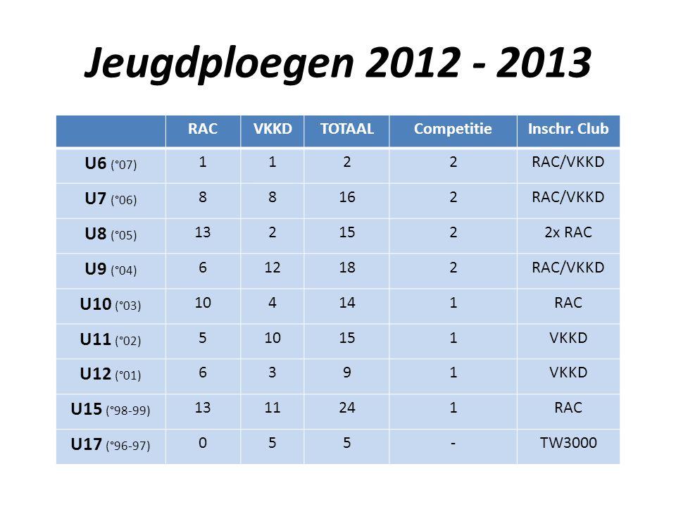 Jeugdploegen 2012 - 2013 U6 (°07) U7 (°06) U8 (°05) U9 (°04) U10 (°03)