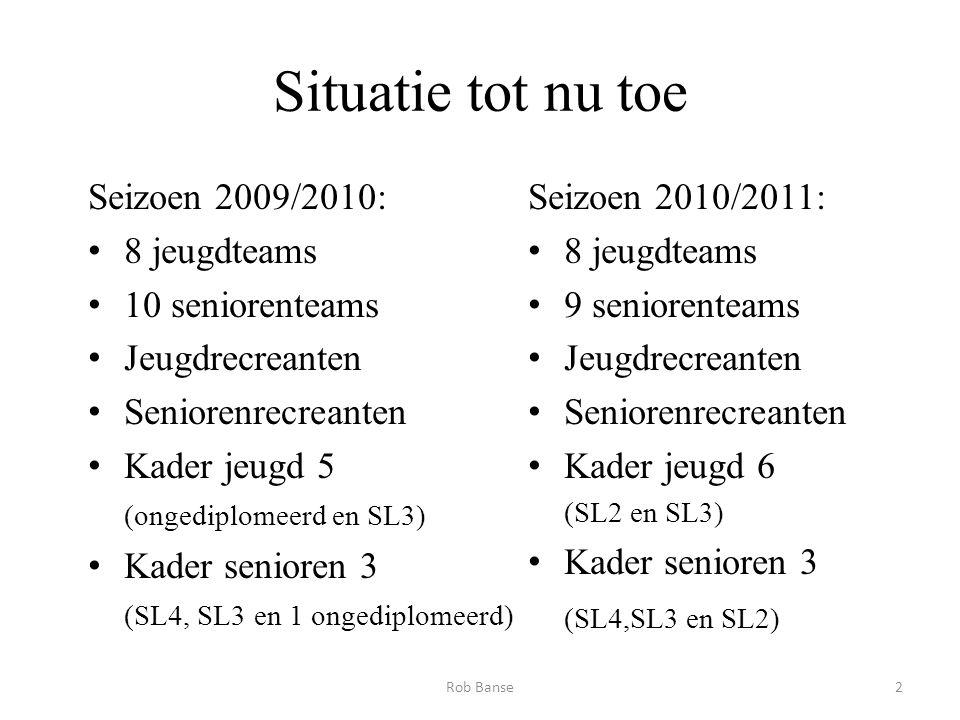 Situatie tot nu toe Seizoen 2009/2010: 8 jeugdteams 10 seniorenteams