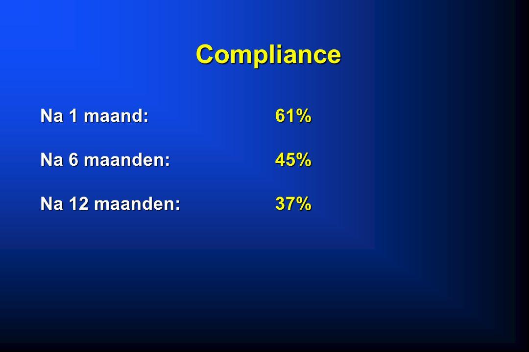 Compliance Na 1 maand: 61% Na 6 maanden: 45% Na 12 maanden: 37%