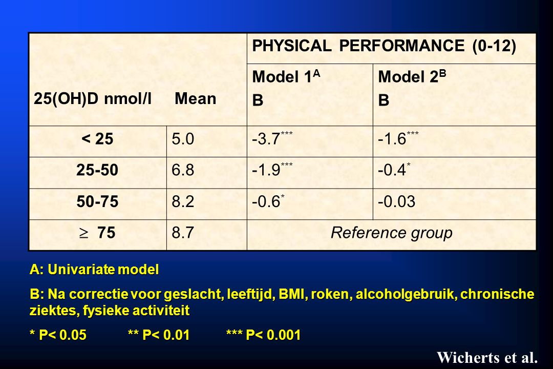 PHYSICAL PERFORMANCE (0-12) Model 1A B Model 2B
