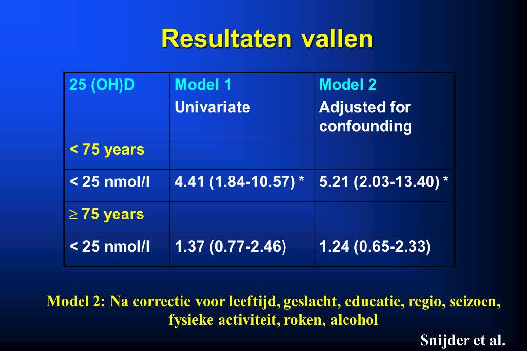 Resultaten vallen 25 (OH)D Model 1 Univariate Model 2