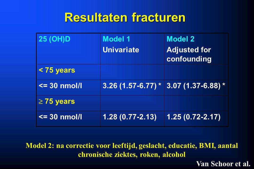 Resultaten fracturen 25 (OH)D Model 1 Univariate Model 2