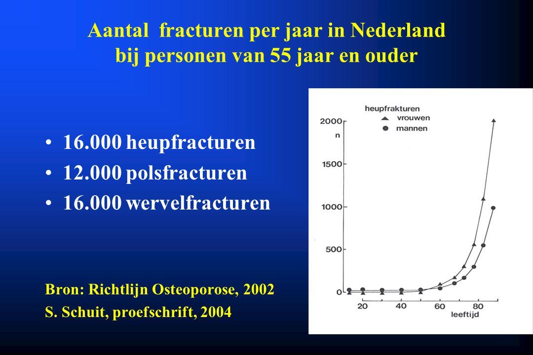 Aantal fracturen per jaar in Nederland bij personen van 55 jaar en ouder