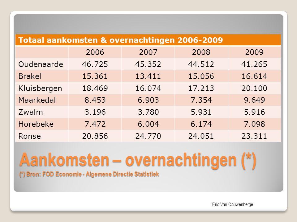 Totaal aankomsten & overnachtingen 2006-2009