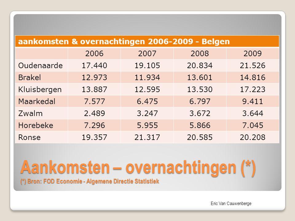 aankomsten & overnachtingen 2006-2009 - Belgen