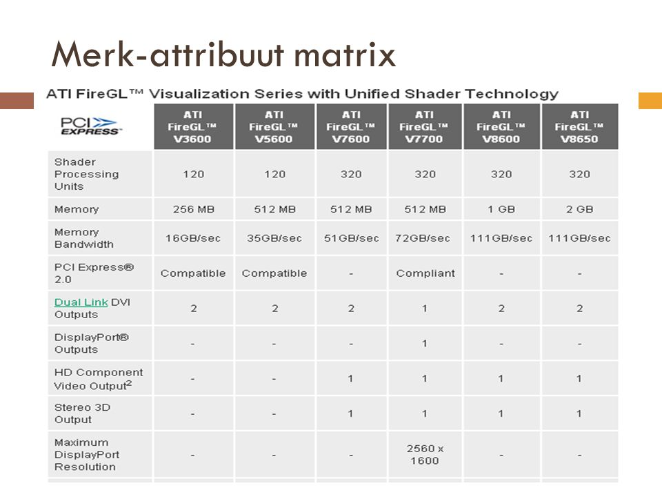 Merk-attribuut matrix