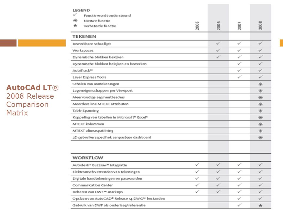 AutoCAd LT® 2008 Release Comparison Matrix