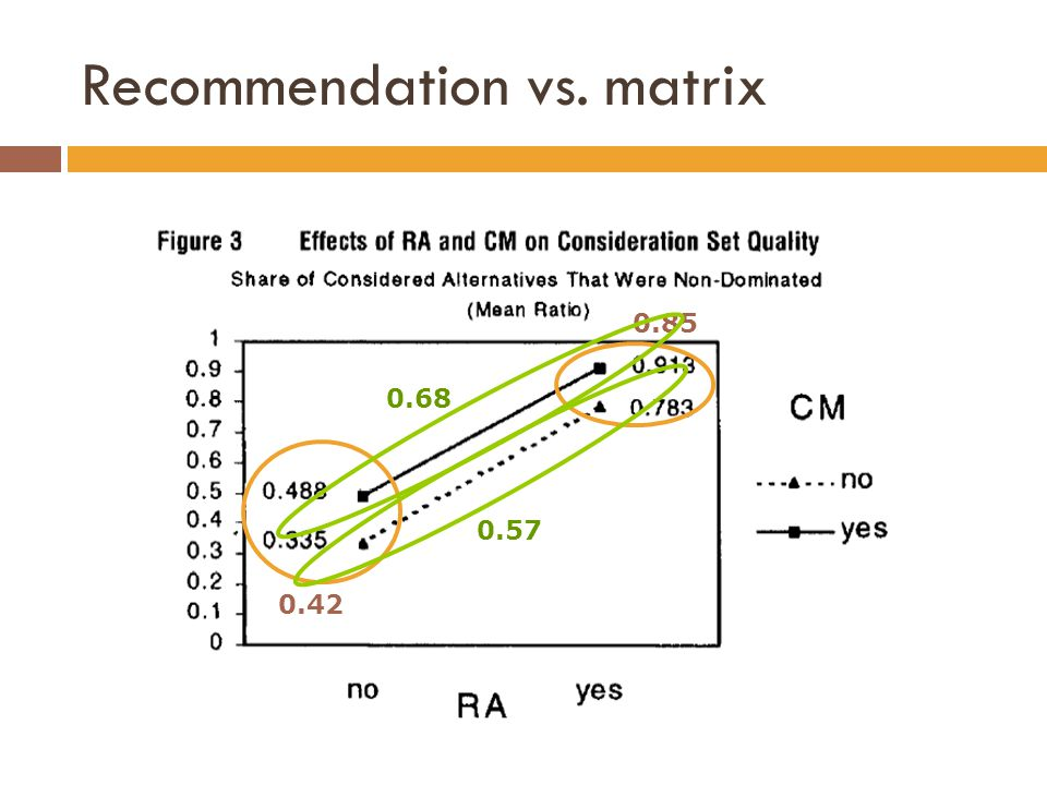 Recommendation vs. matrix