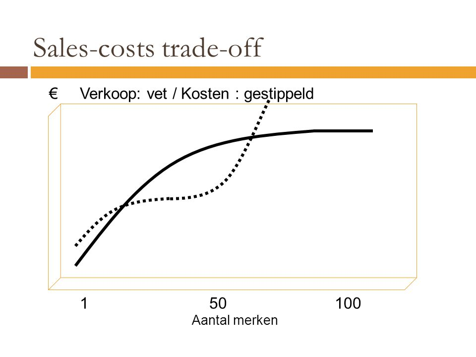 Sales-costs trade-off