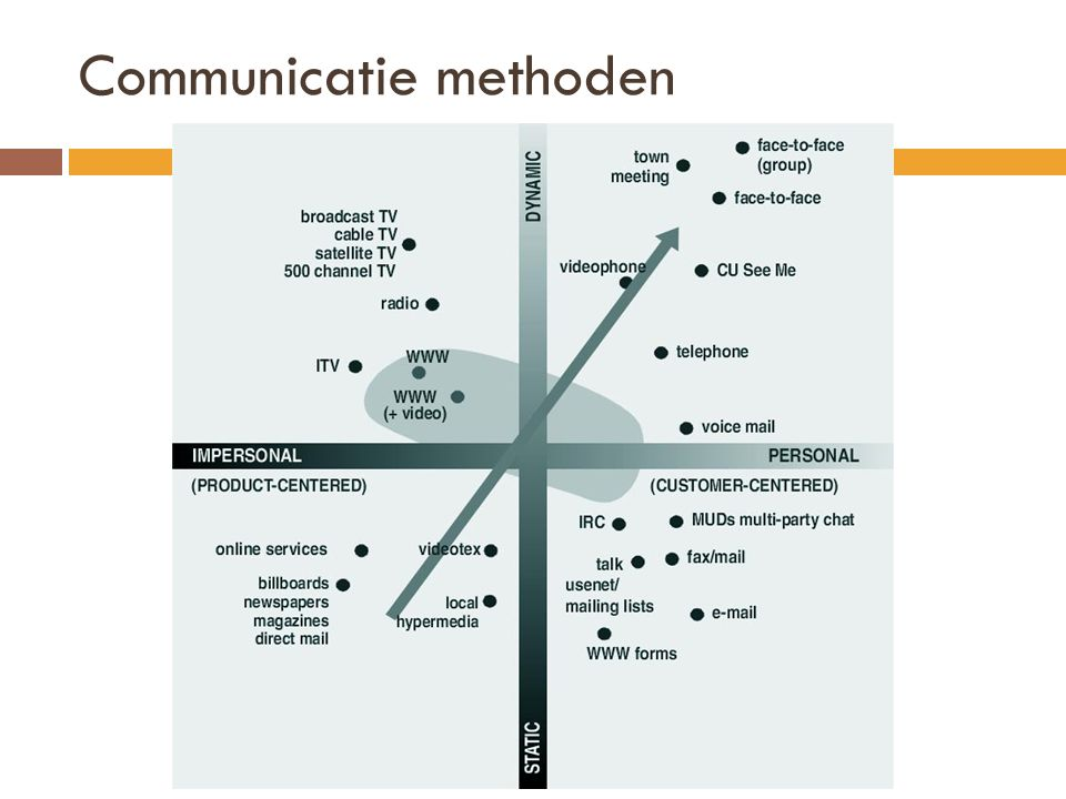 Communicatie methoden