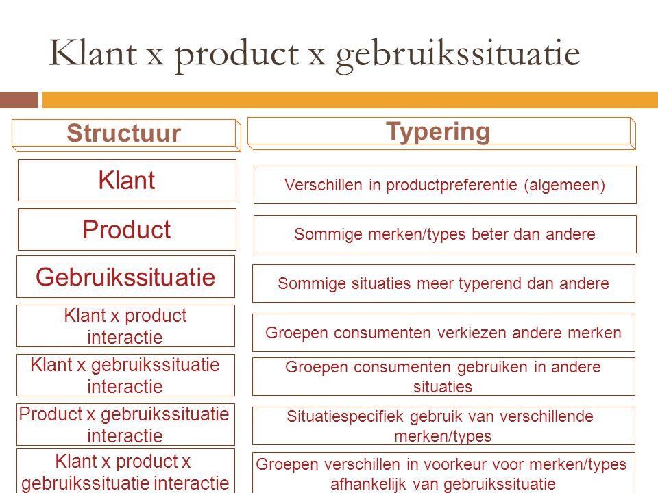 Klant x product x gebruikssituatie