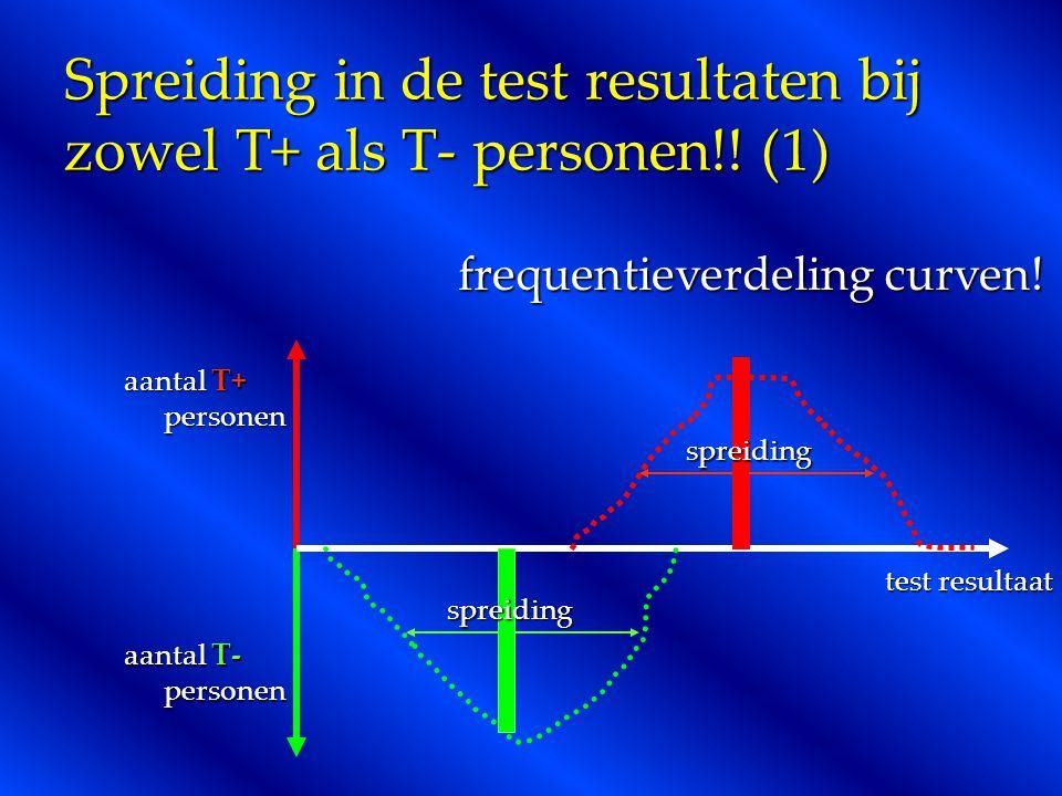 Spreiding in de test resultaten bij zowel T+ als T- personen!! (1)