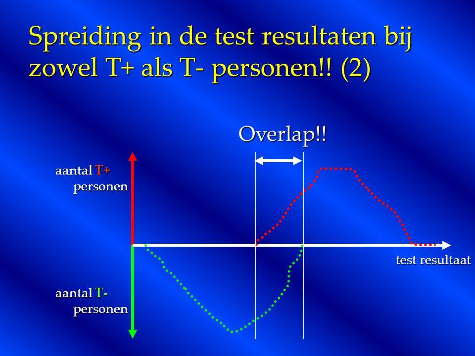 Spreiding in de test resultaten bij zowel T+ als T- personen!! (2)
