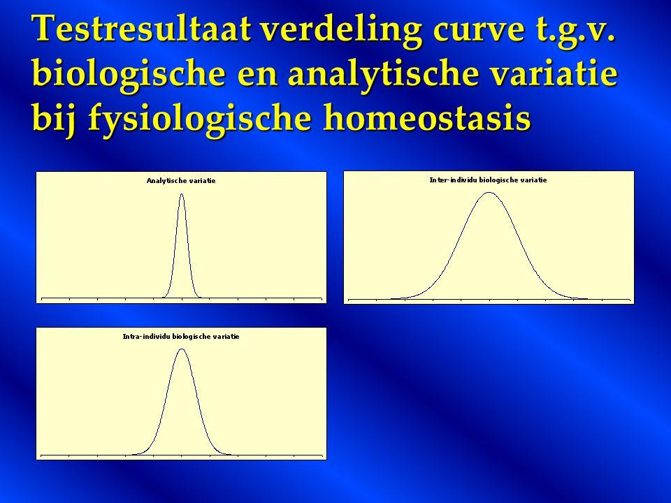 Testresultaat verdeling curve t. g. v