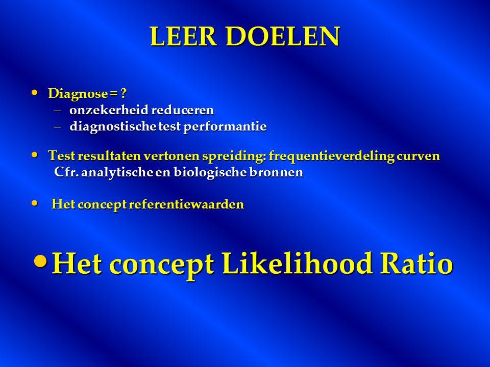Het concept Likelihood Ratio