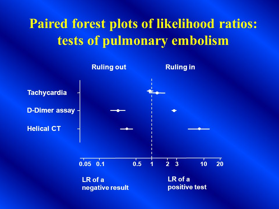 Paired forest plots of likelihood ratios: tests of pulmonary embolism