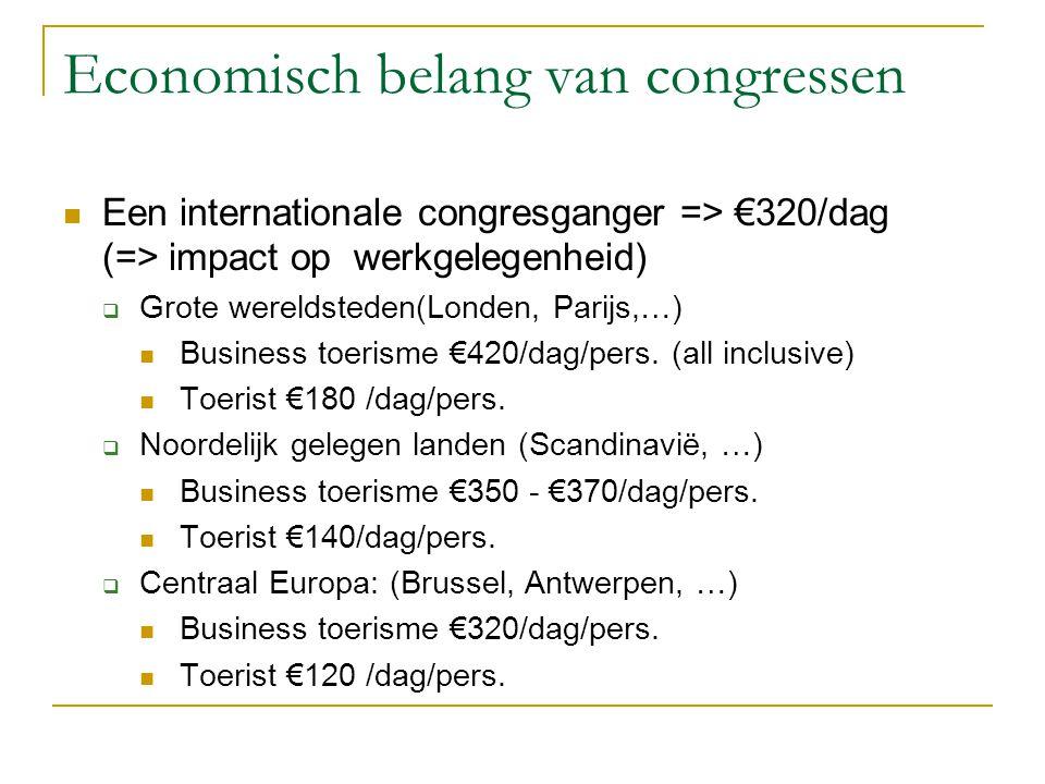 Economisch belang van congressen