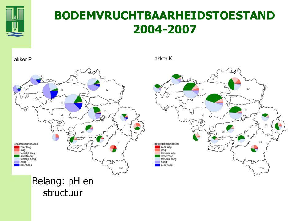 BODEMVRUCHTBAARHEIDSTOESTAND 2004-2007