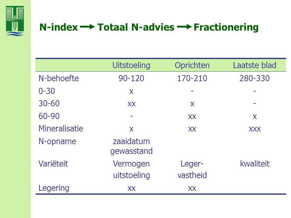 N-index Totaal N-advies Fractionering