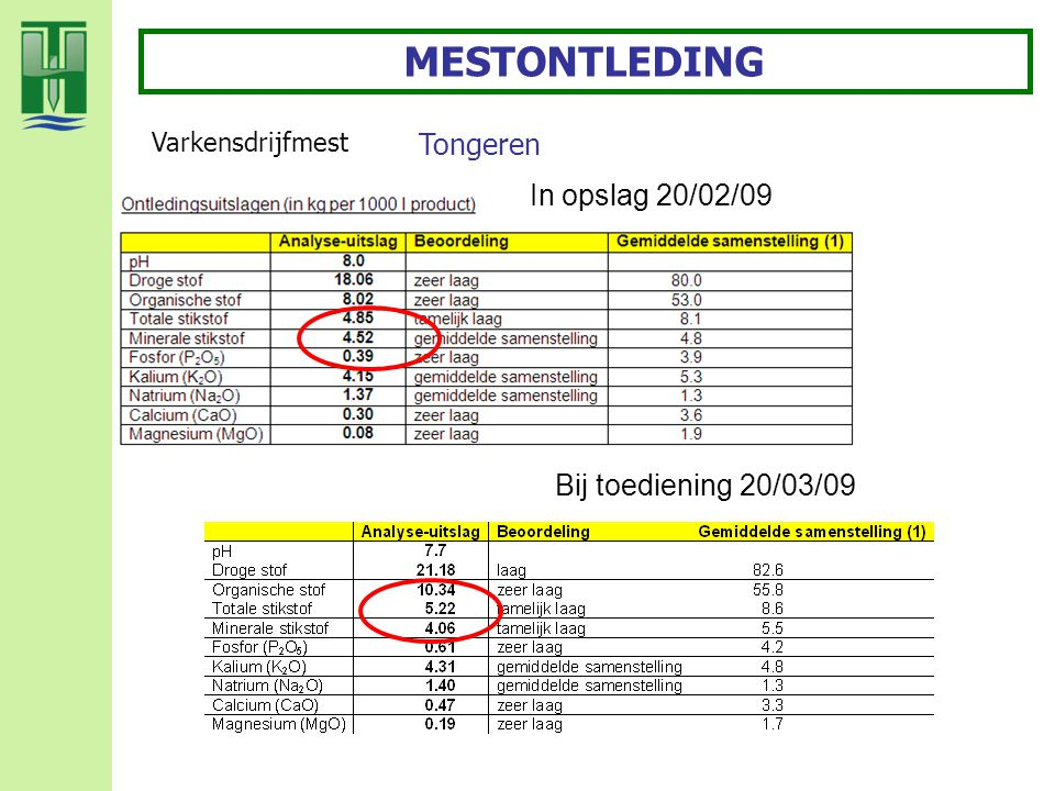MESTONTLEDING Tongeren In opslag 20/02/09 Bij toediening 20/03/09