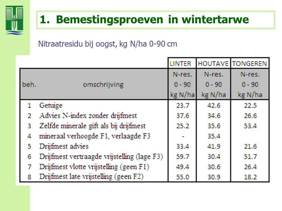 Bemestingsproeven in wintertarwe