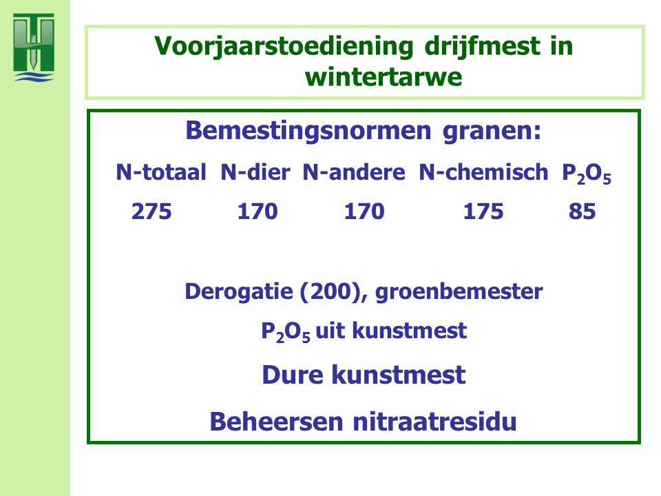 Voorjaarstoediening drijfmest in wintertarwe