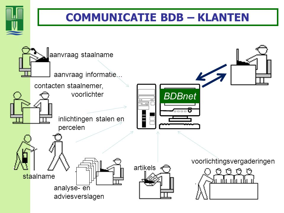 COMMUNICATIE BDB – KLANTEN