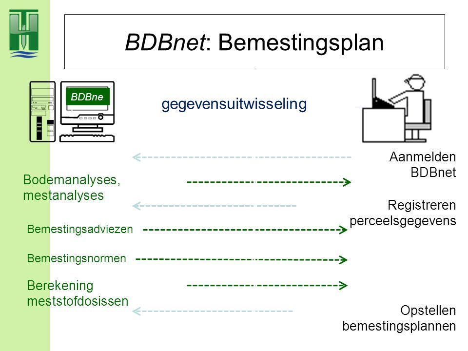 BDBnet: Bemestingsplan