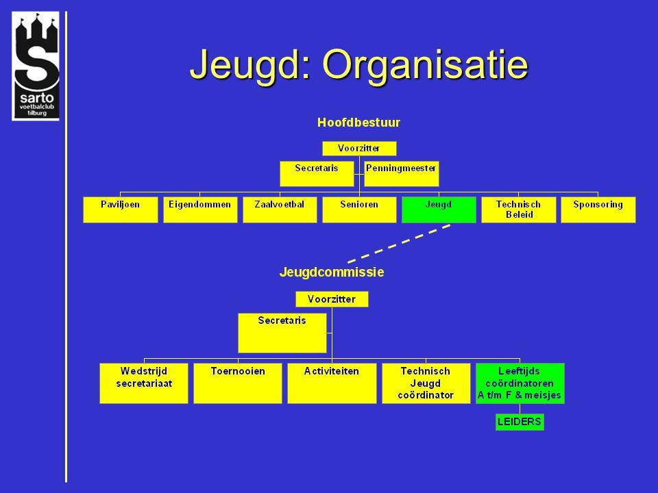 Jeugd: Organisatie