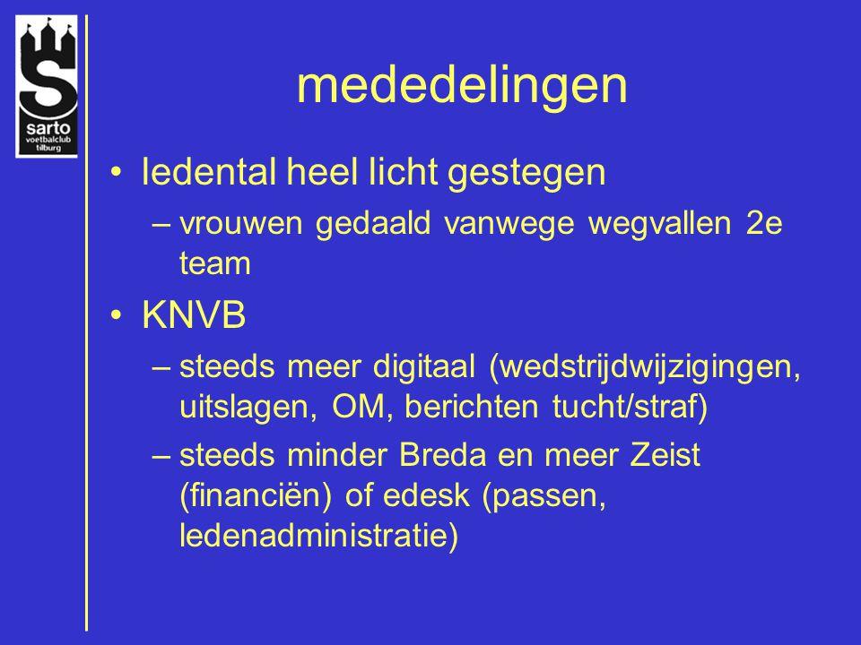 mededelingen ledental heel licht gestegen KNVB