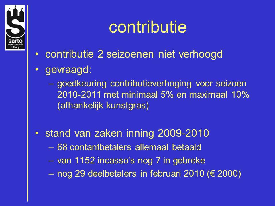 contributie contributie 2 seizoenen niet verhoogd gevraagd: