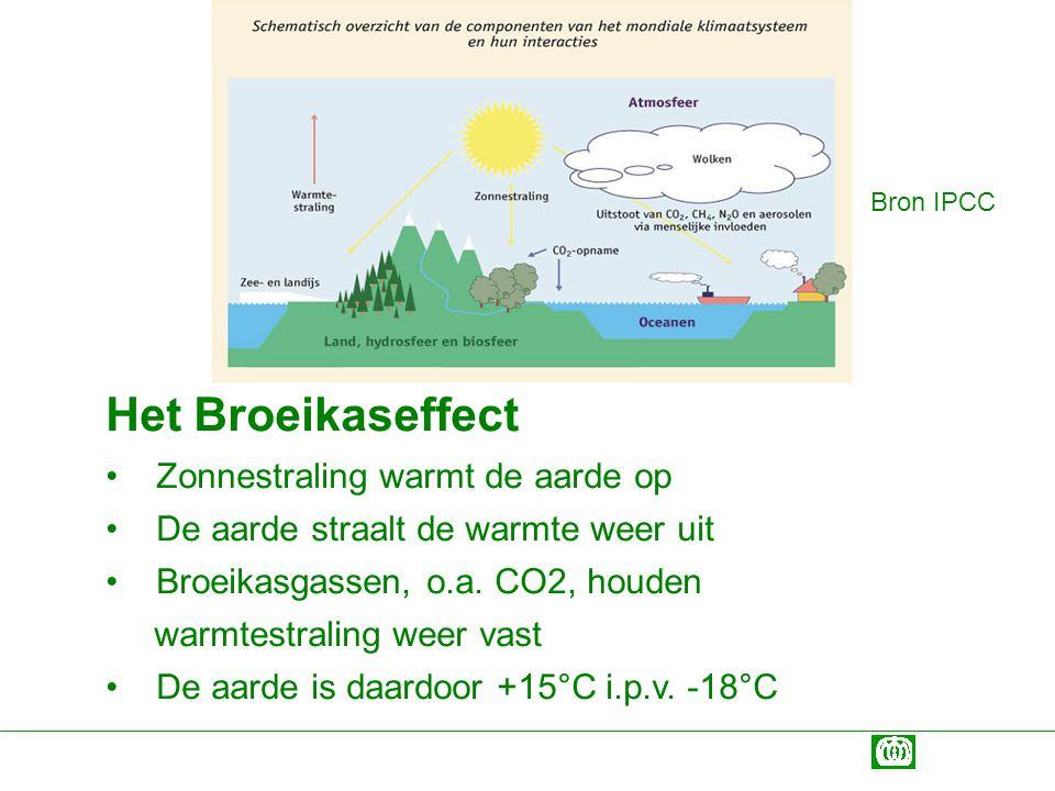 Het Broeikaseffect Zonnestraling warmt de aarde op