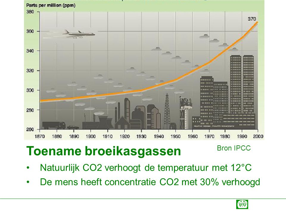 Toename broeikasgassen