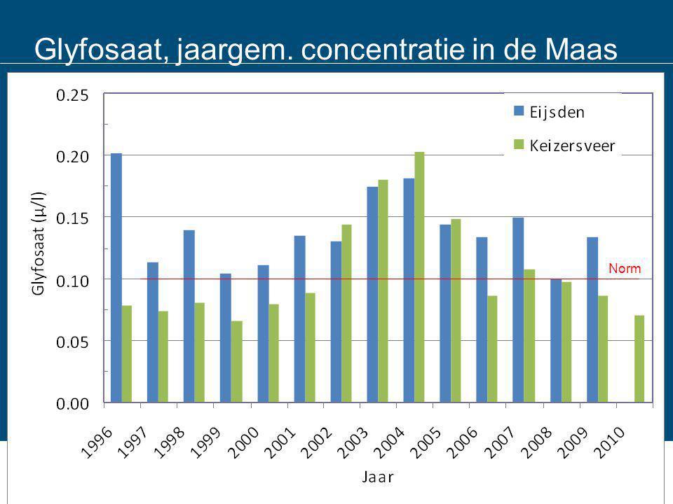 Glyfosaat, jaargem. concentratie in de Maas