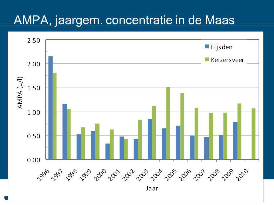 AMPA, jaargem. concentratie in de Maas