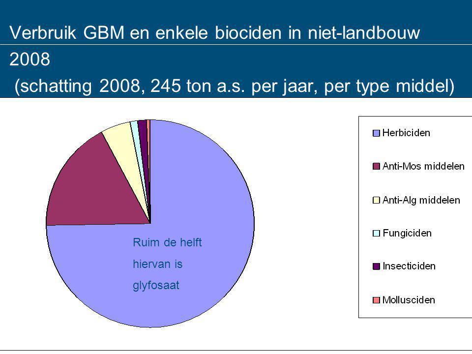 Verbruik GBM en enkele biociden in niet-landbouw 2008 (schatting 2008, 245 ton a.s. per jaar, per type middel)