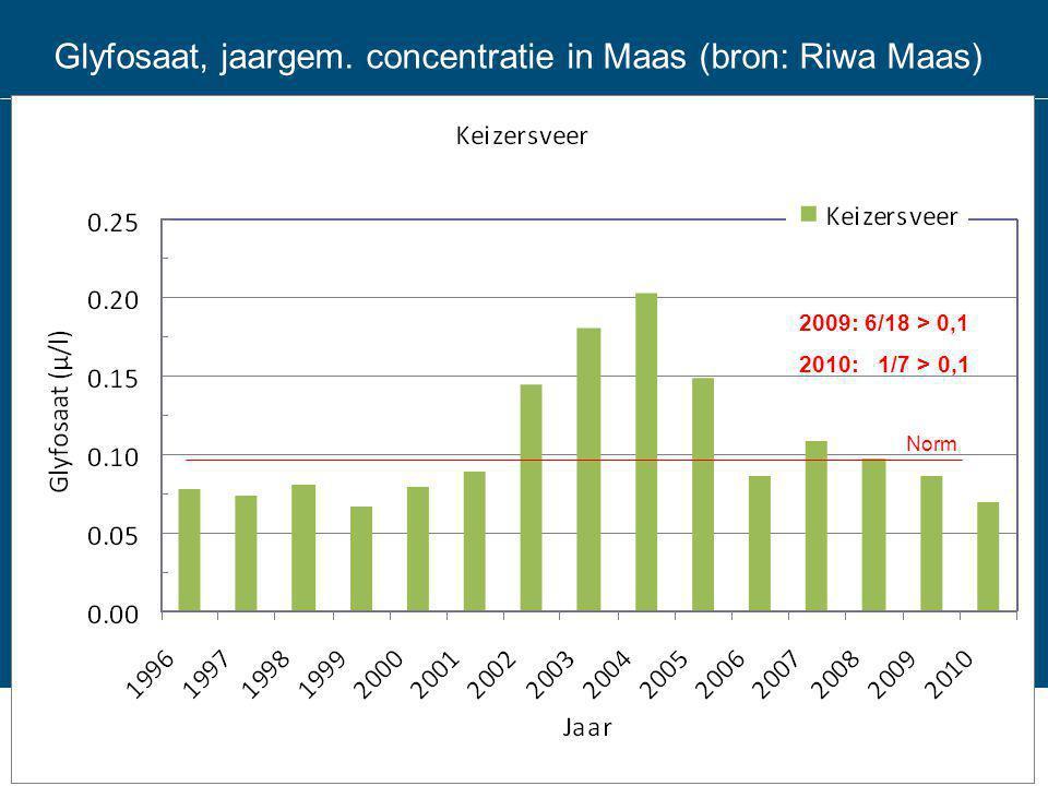 Glyfosaat, jaargem. concentratie in Maas (bron: Riwa Maas)