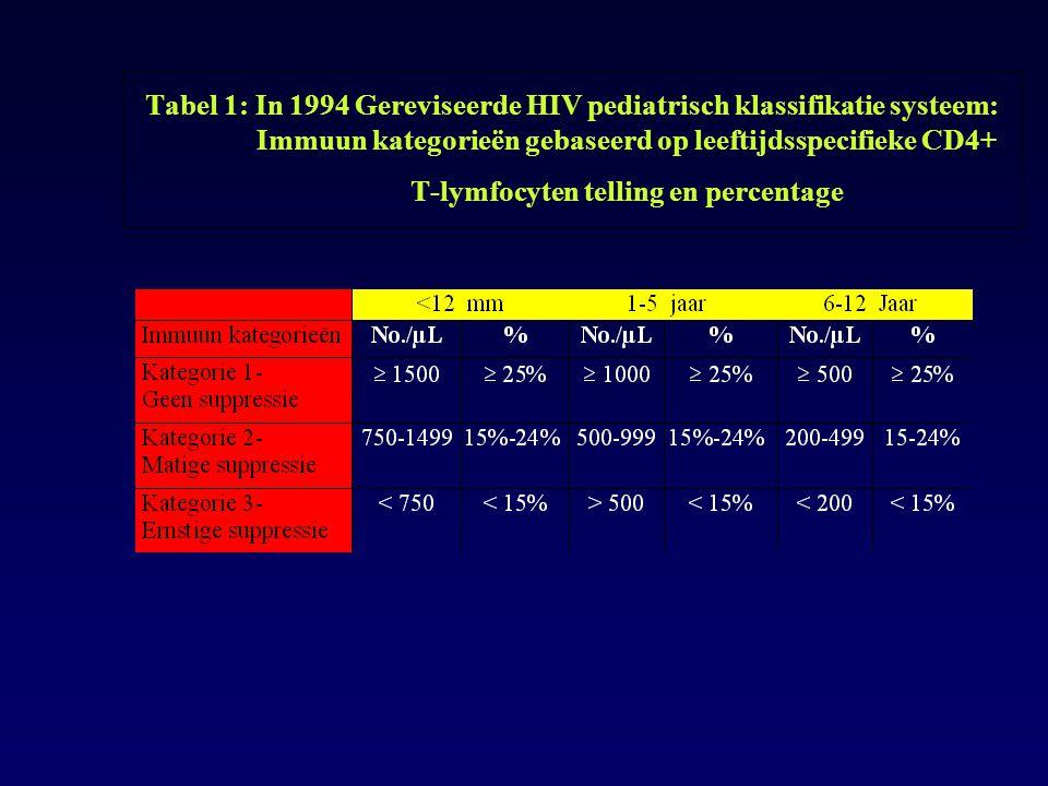 Tabel 1: In 1994 Gereviseerde HIV pediatrisch klassifikatie systeem: Immuun kategorieën gebaseerd op leeftijdsspecifieke CD4+ T-lymfocyten telling en percentage