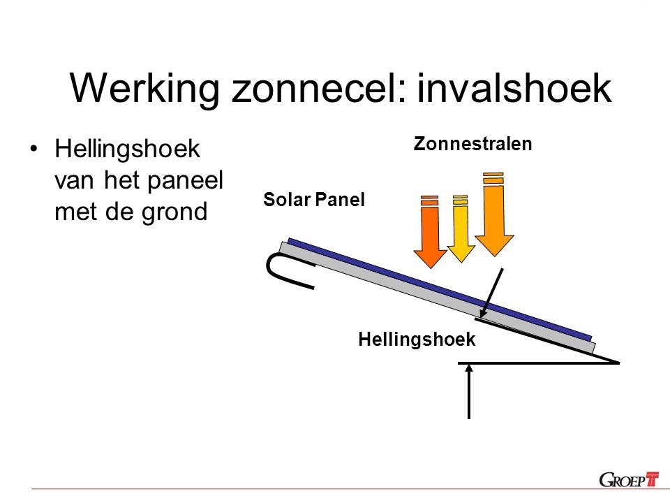 Werking zonnecel: invalshoek