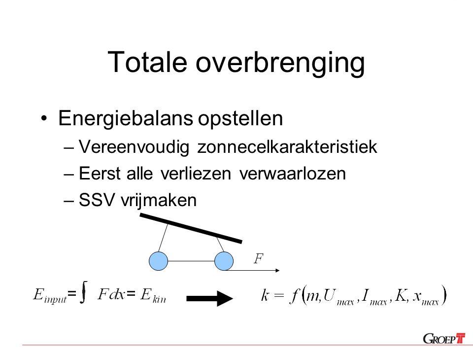 Totale overbrenging Energiebalans opstellen