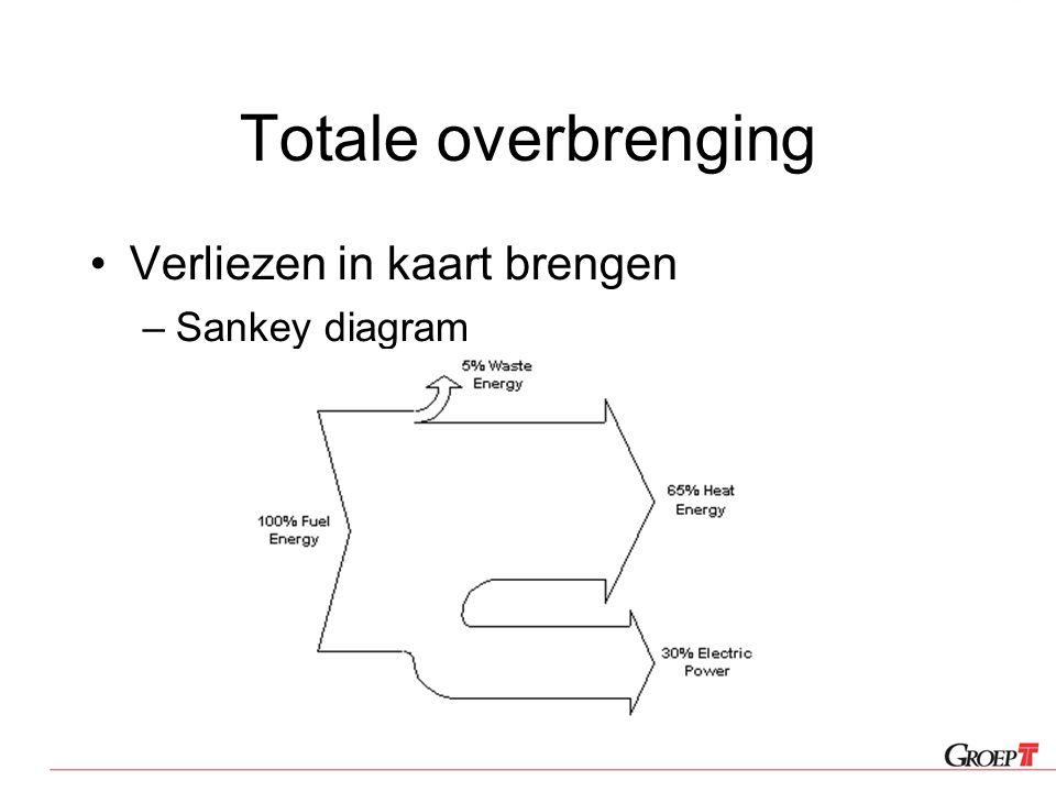 Totale overbrenging Verliezen in kaart brengen Sankey diagram