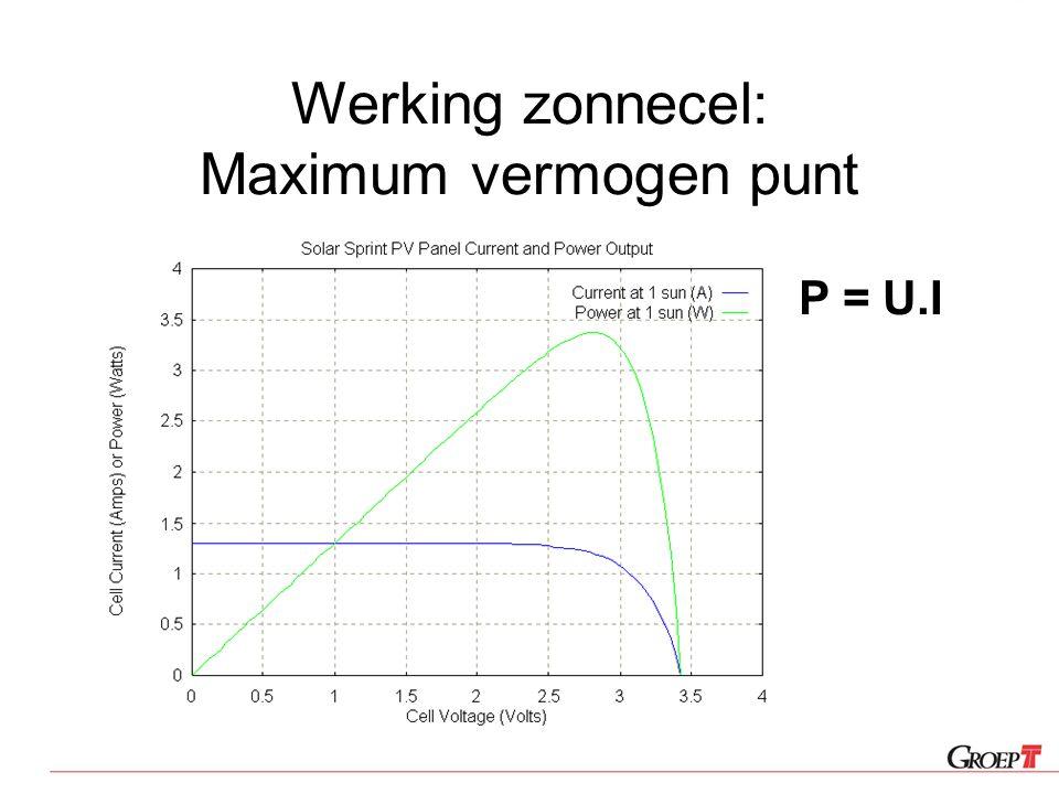 Werking zonnecel: Maximum vermogen punt