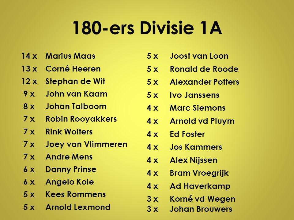 180-ers Divisie 1A 14 x Marius Maas 13 x Corné Heeren 12 x