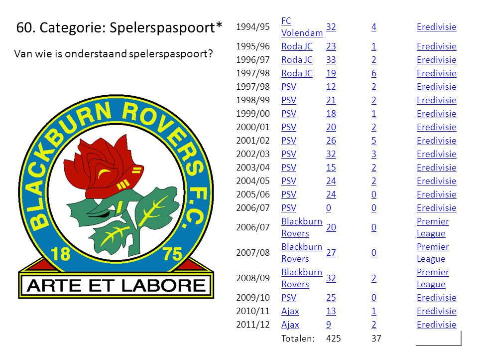 60. Categorie: Spelerspaspoort*