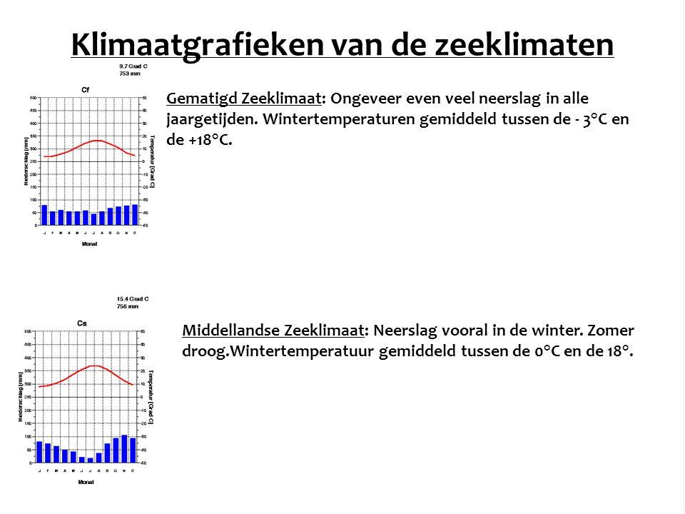 Klimaatgrafieken van de zeeklimaten