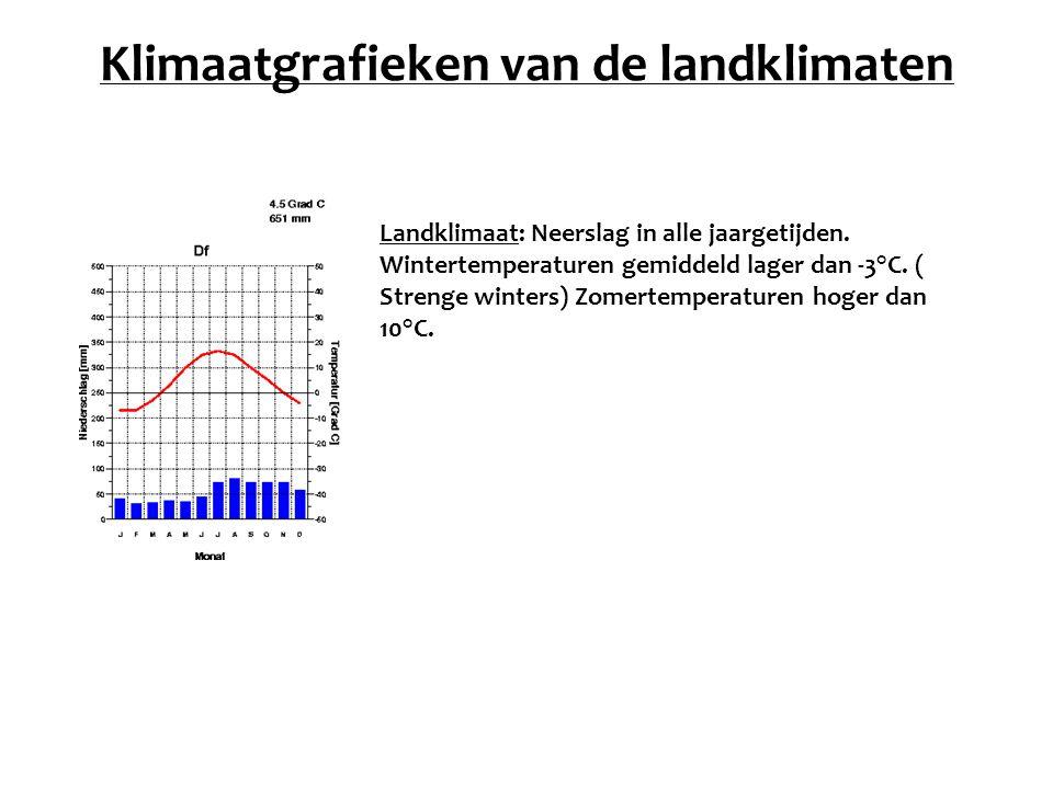 Klimaatgrafieken van de landklimaten